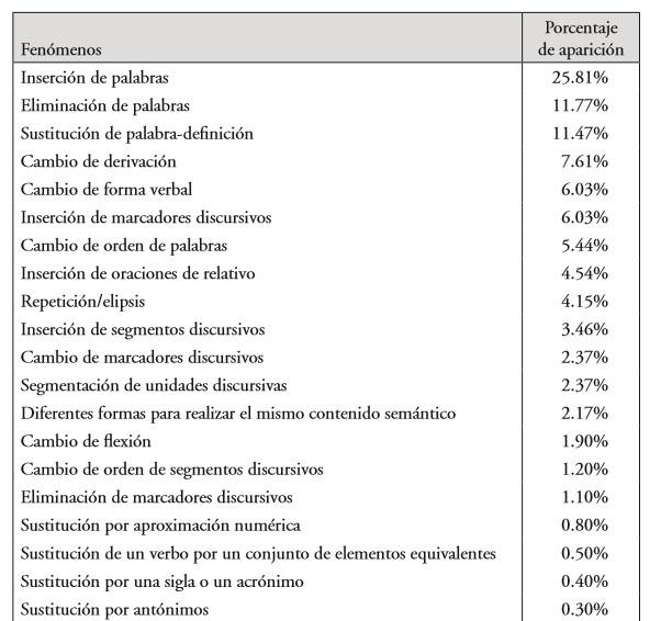 Un Corpus De Paráfrasis En Español Metodología Elaboración