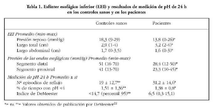 valores normales ph esofago