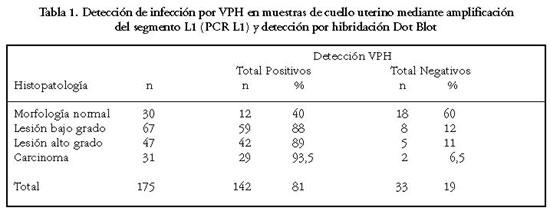 En analisis de sangre vph