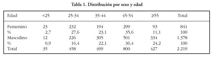 Presión arterial normal para hombres de 27 años
