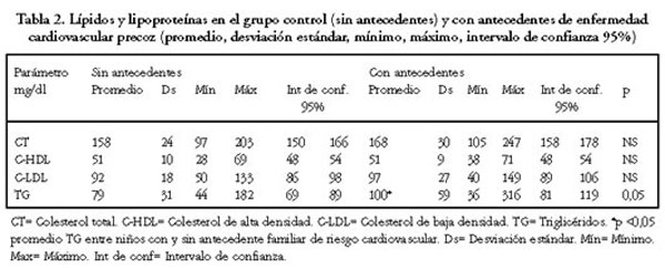 Fosfatasa alcalina valores normales en neonatos