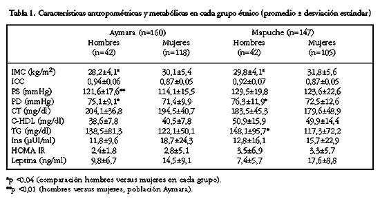 epidemiologia diabetes mellitus tipo 1 en chile