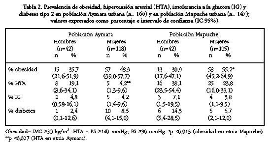 prevalencia de diabetes en colombia donde