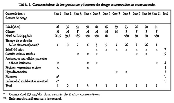 Sintomas del deficit de vitamina b12