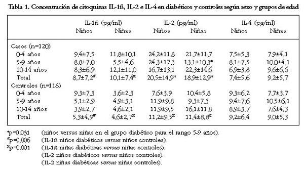 diabetes tipo 2 citoquinas