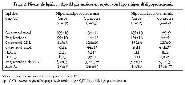 Mecanismos de hipo e hiper alfalipoproteinemia en individuos adultos chilenos - Colesterol en alimentos tabla ...