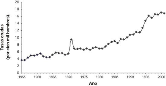 cancer de prostata mortalidad a mivel mundial