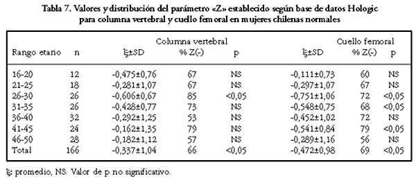 Desintrometr A Sea En Mujeres Chilenas Normales En Edad