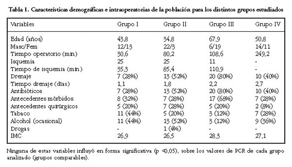 valor normal del pcr en sangre
