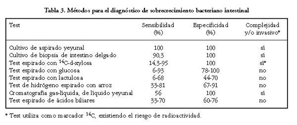 sobrecrecimiento bacteriano tratamiento antibiotico