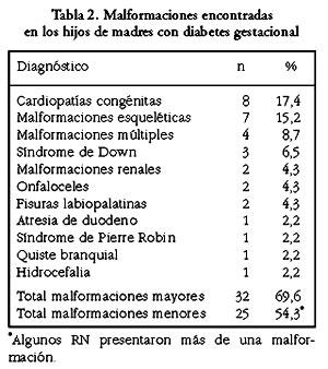 Diabetes gestacional tenrec menor