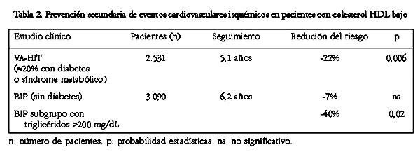 niveles de colesterol total bajos