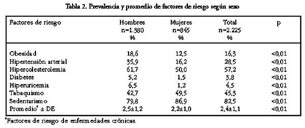 335db3e42 La prevalencia de casi todas las variables aumentó significativamente con  la edad (Tabla 3)