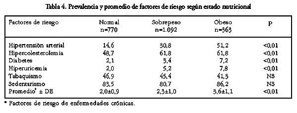 0decef9e5 Factores de riesgo de enfermedades crónicas no transmisibles en ...