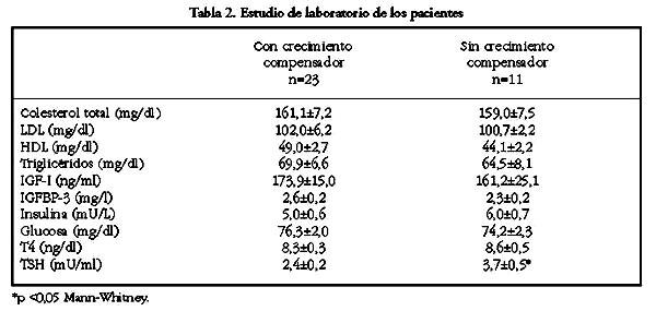 niveles normales de glucosa en ninos