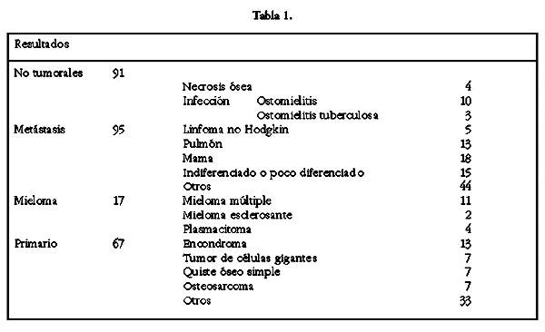 Diagnóstico De Lesiones óseas Con Biopsia Percutánea Guiada Por Imágenes