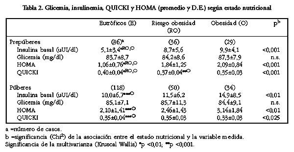 cuales son los valores normales de la insulina