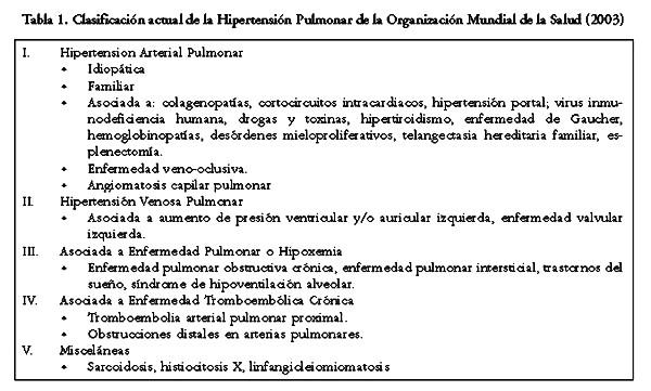 Clasificación clínica de hipertensión pulmonar