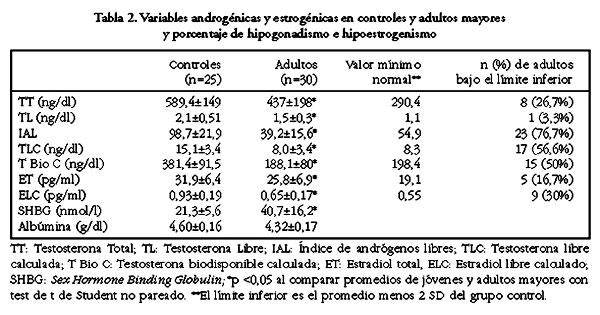 Comparación de distintos métodos para evaluar la función androgénica