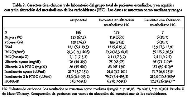 Glicemia de ayuno versus prueba de tolerancia oral a la..