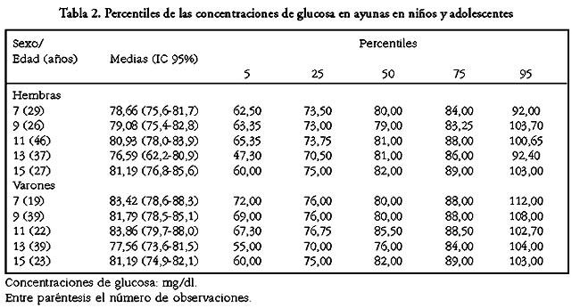 Distribución de las concentraciones de glucosa e indulina