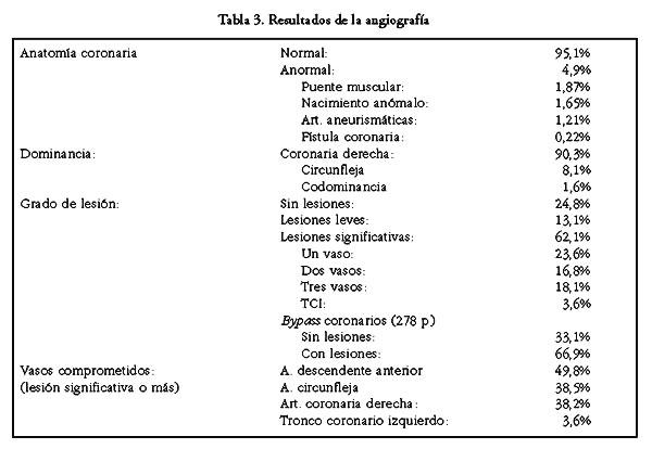 Angiografía coronaria: indicación, resultados y complicaciones en ...