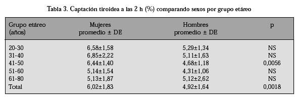 valores normales de tsh en adultos pdf