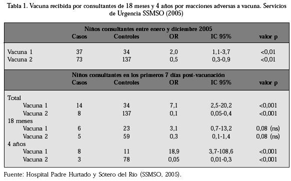Reacciones Adversas A Vacuna Dpt Del Programa Nacional De Inmunizaciones