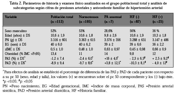 Presión arterial diastólica pediatría