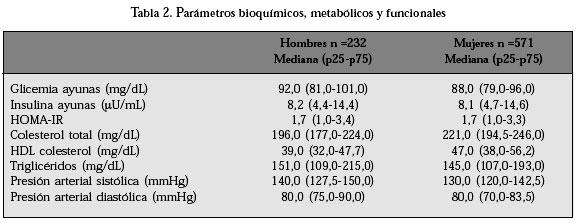 niveles normales de glucosa pdf