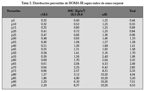 niveles+normales+de+glucosa+en+hombres