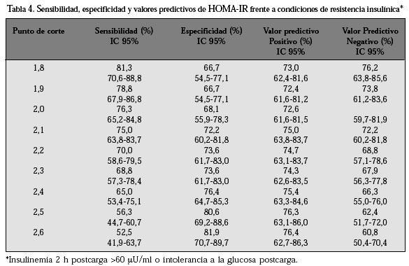 resistencia a la insulina valores