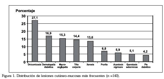 prevalencia diabetes tipo 1 en chile