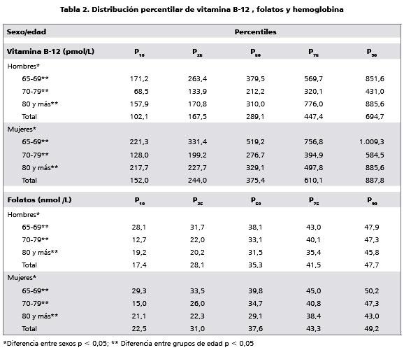 Hemoglobina baja en ancianos