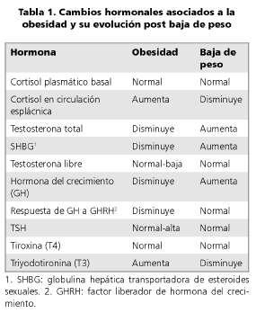 causas de bajos nieveles de t3 pdf