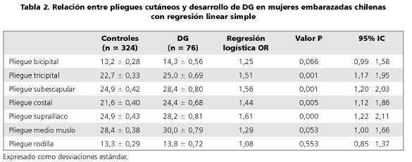 odds ratio fórmula epidemiología de la diabetes