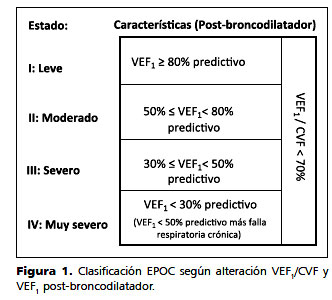 exacerbaciones de la EPOC 1 epidemiología de la diabetes
