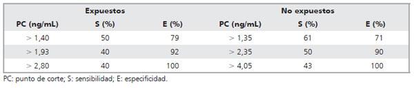 nivel de antigeno prostatico normal