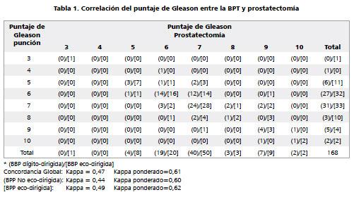 biopsia de resultados de próstata