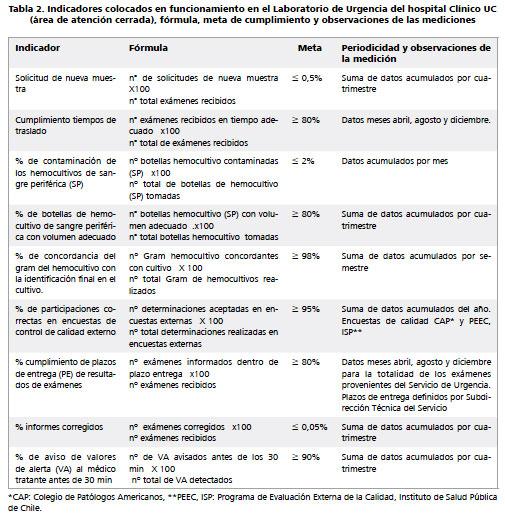 Implementación de 9 indicadores de calidad en un laboratorio ...
