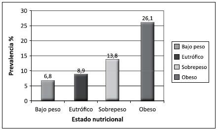 Medicina en hipertensión arterial clasificacion