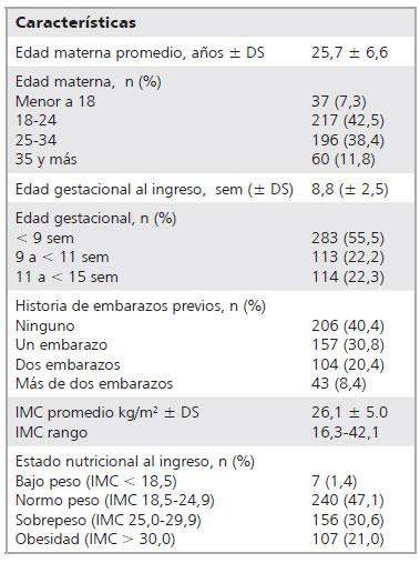 niveles de tsh y diabetes