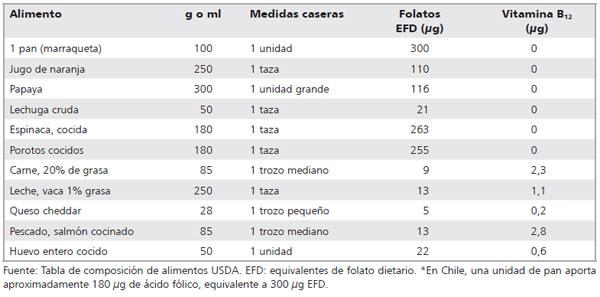 Folatos y vitamina b12 en la salud humana - En que alimentos esta la vitamina b12 ...