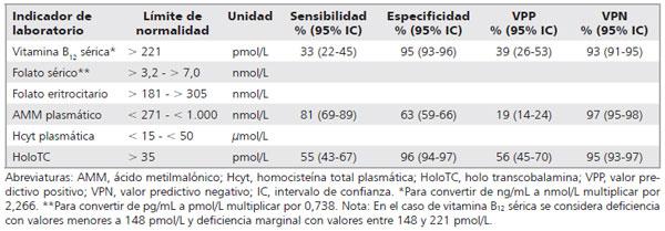 Normales ninos b12 en niveles de vitamina