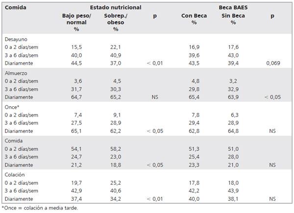 Calidad de la alimentaci n y estado nutricional en for Ministerio de consumo