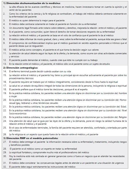 Relacion Medico Paciente En La Pontificia Universidad Catolica De Chile Evaluacion De Una Escala De Medicion