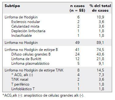Linfoma de hodgkin subtipo celularidad mixta