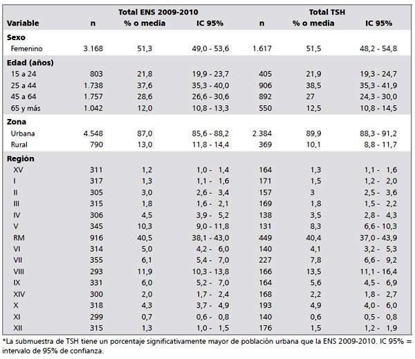 Aproximación al patrón de normalidad de TSH para la población