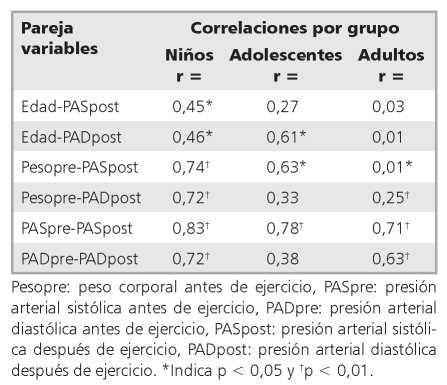 Rango de presión arterial normal adultos jóvenes