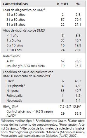 diagnóstico de diabetes hba1c 6 5x55